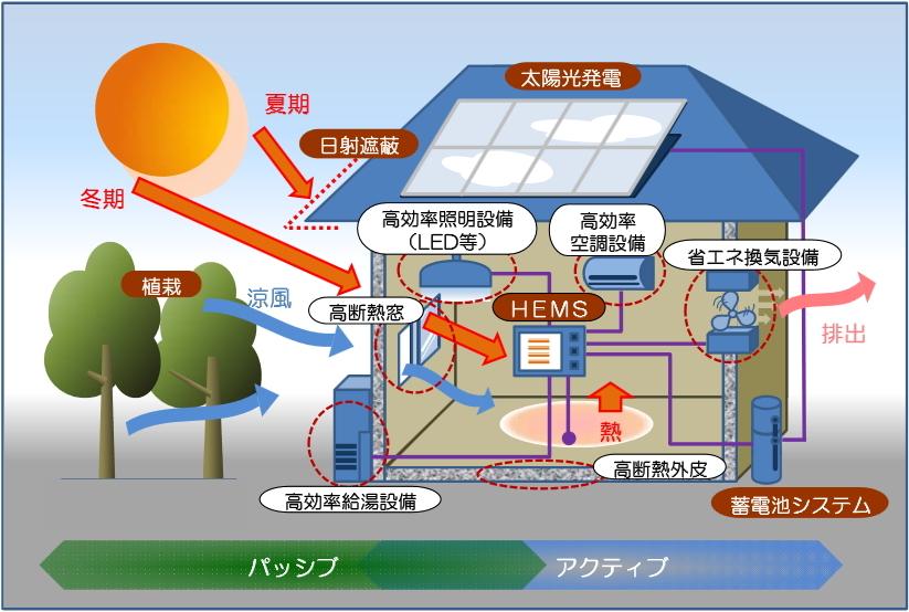 ZEH,ゼロエネルギーハウスのイメージ